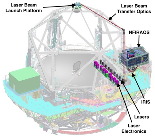 TMT's adaptive optics system with the IRIS science instrument