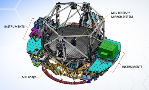 TMT Tertiary Mirror System (M3S) Overview
