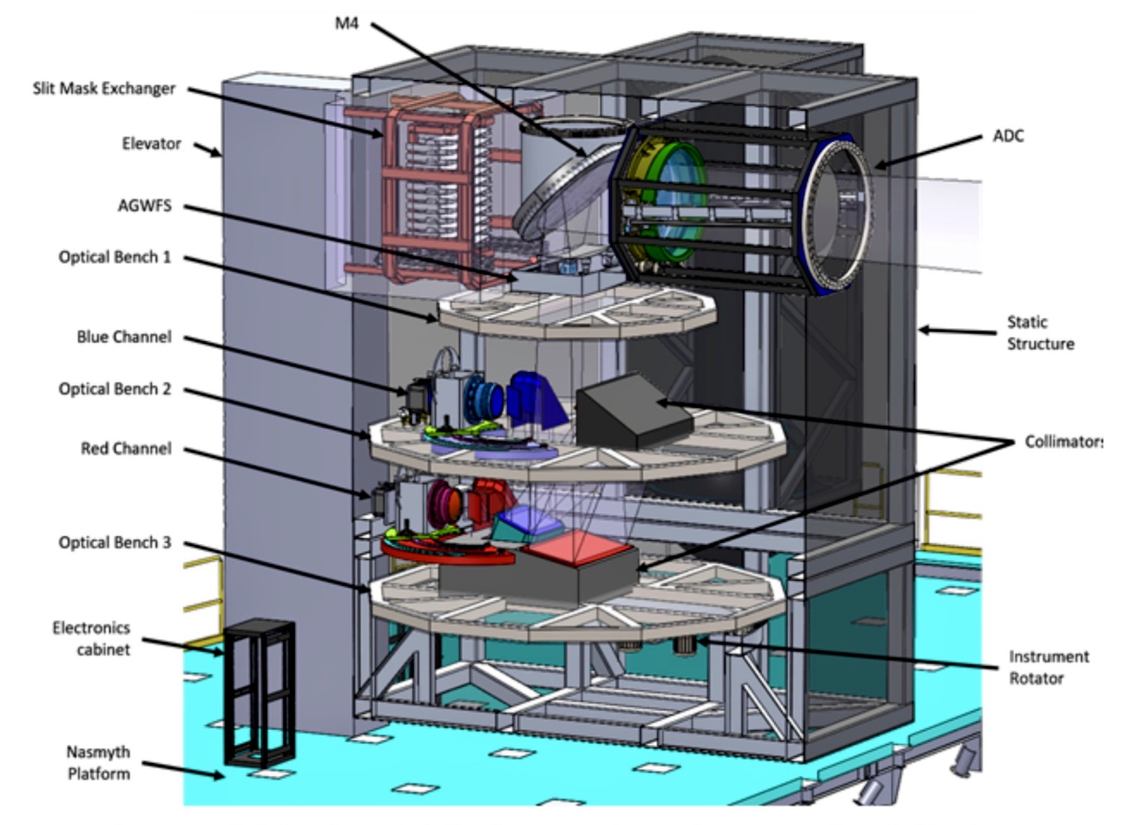 Detailed cross-sectional view of the WFOS Instrument