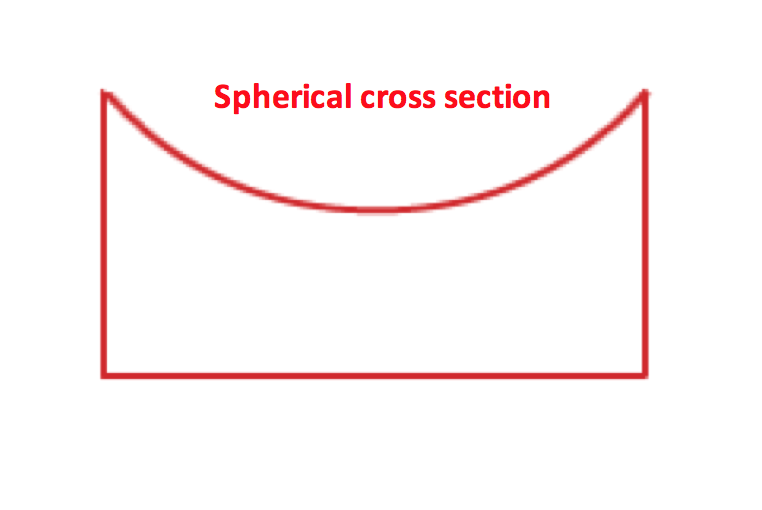 Spherical cross section