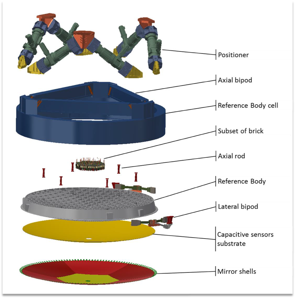 The AM2 layout showing the mirror thin shell, the reference body, a subset of the actuators, the mirror and reference body cell, and the positioner.