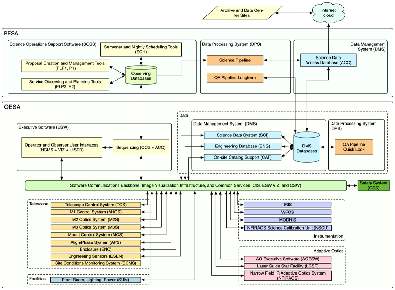 Observatory Software Architecture (OSA) Subsystem Decomposition