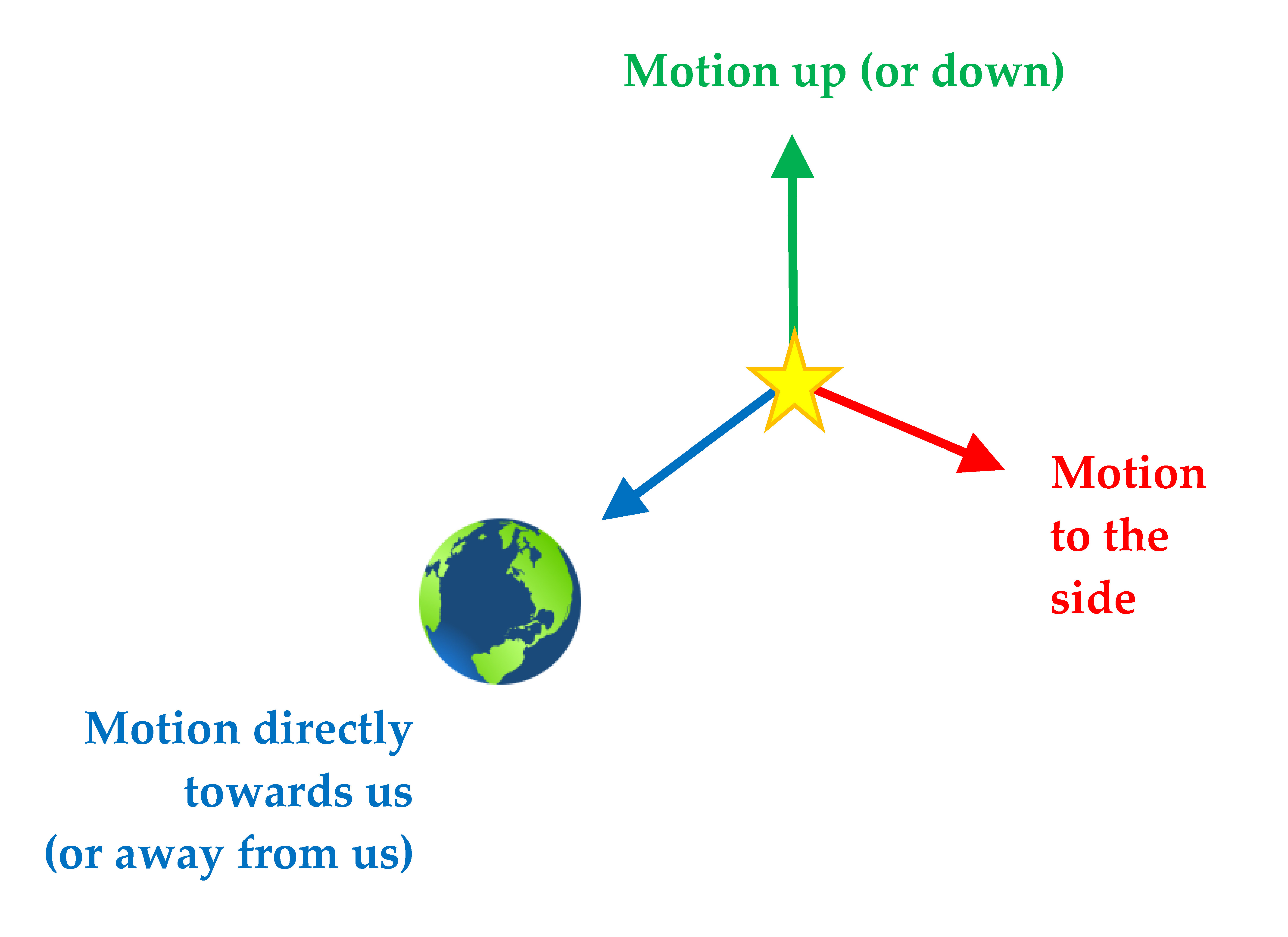 Motion of Star