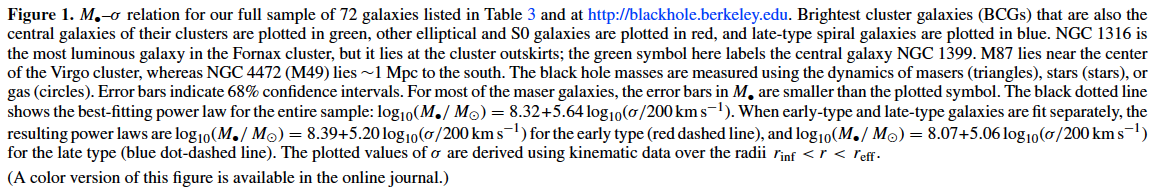 Legend for Plot of velocity dispersion versus black hole mass diagram