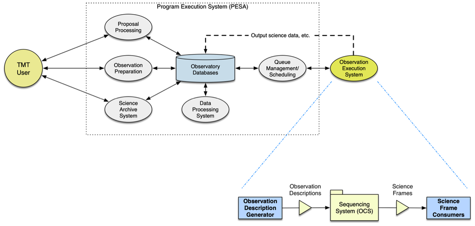 PESA and OESA components and relationships