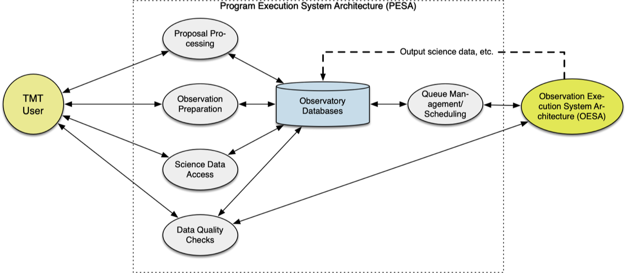 Science Operations Support Software Breakdown