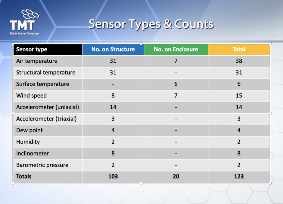 A slide from the ESEN PDR presentation showing the types, locations and numbers of sensors that ESEN will initially support.