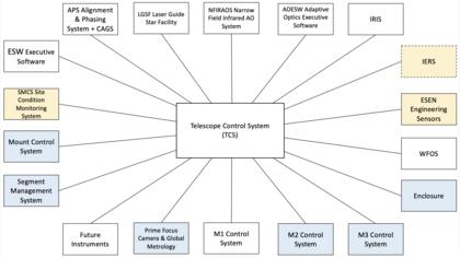 TMT Telescope Control System (TCS) Subsystem Interfacing