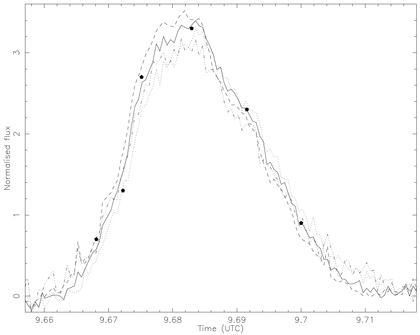 Continuum light-curves of a small flare seen in the Dwarf Nova SS Cyg.