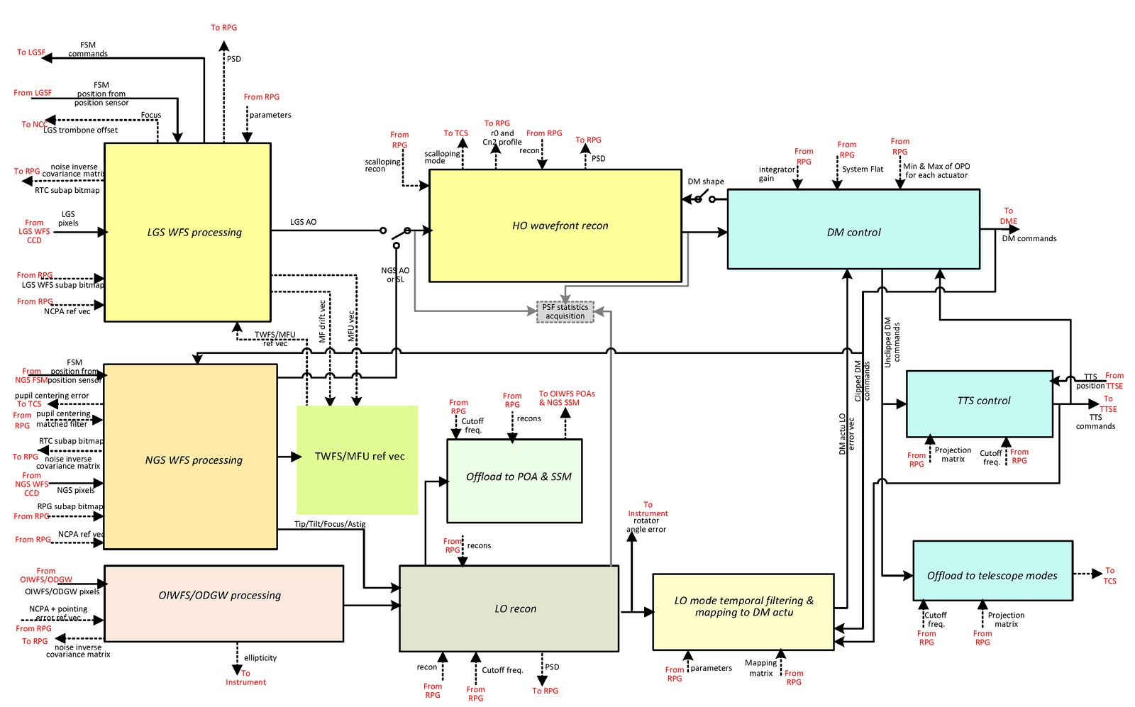 Tmt International Observatory Block Diagram Of The System Image Gallery